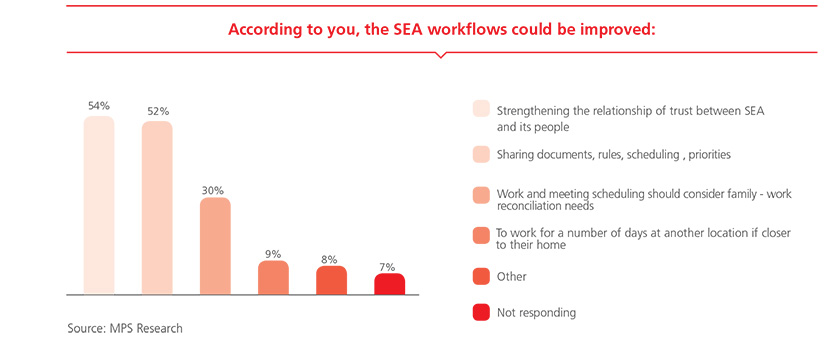 According to you, the SEA workflows could be improved