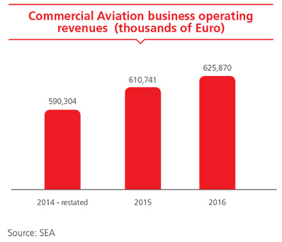 Commercial Aviation business operating revenues
