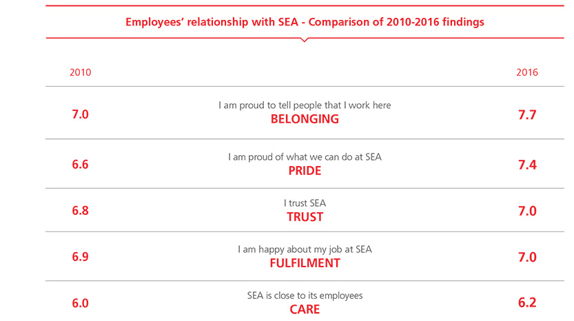 Employee relationship with SEA