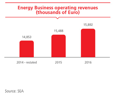 Energy Business operating revenues