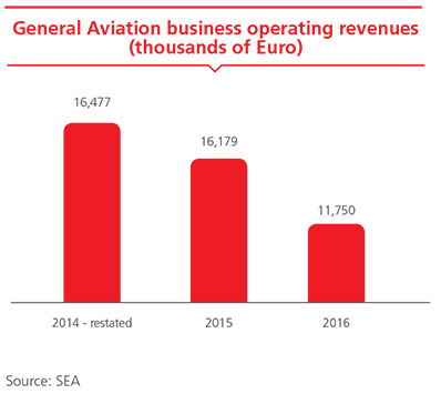General Aviation business operating revenues