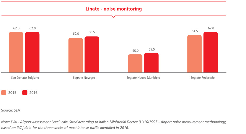 Linate - noise monitoring