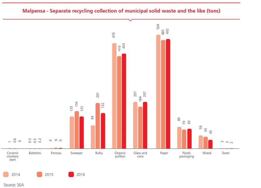 Malpensa - Separate recycling collection of municipal solid waste and the like (tons)