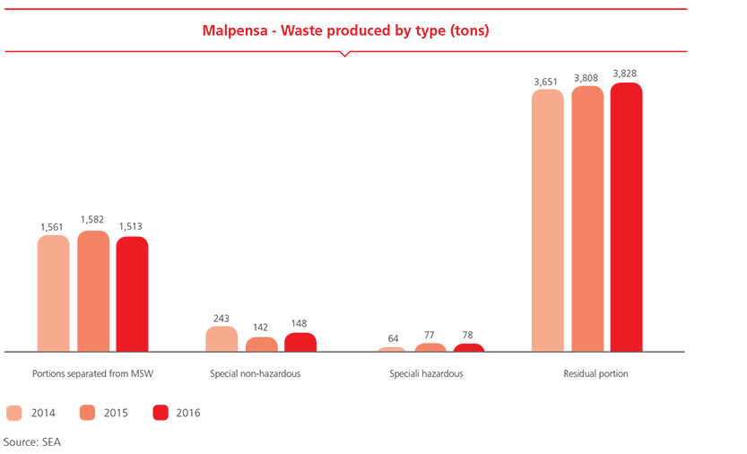 Malpensa - Waste produced by type