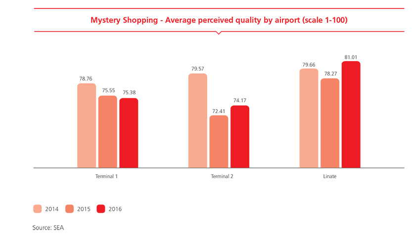 Mystery Shopping - Average perceived quality by airport