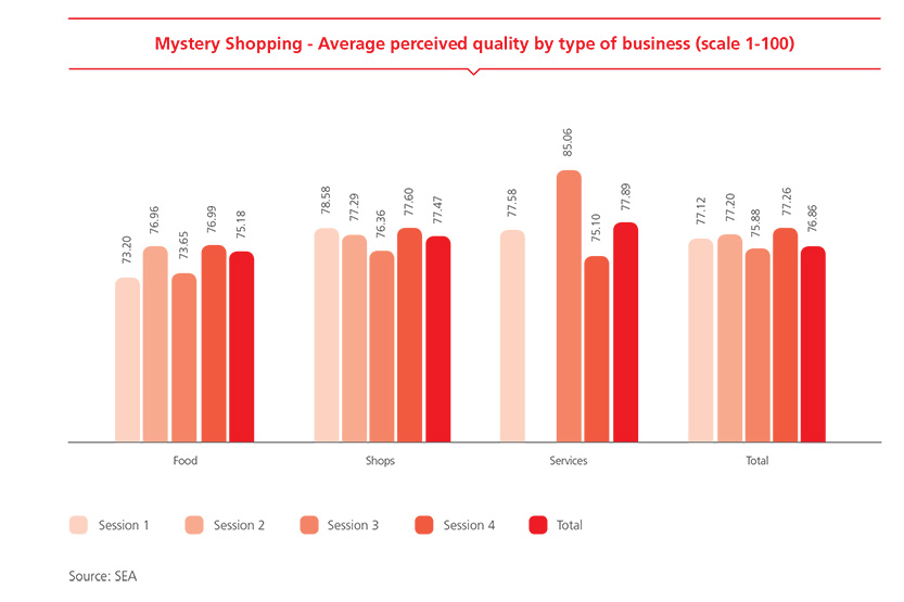 Mystery Shopping - Average perceived quality by type of business