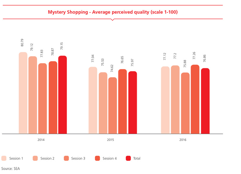 Mystery Shopping - Average perceived quality