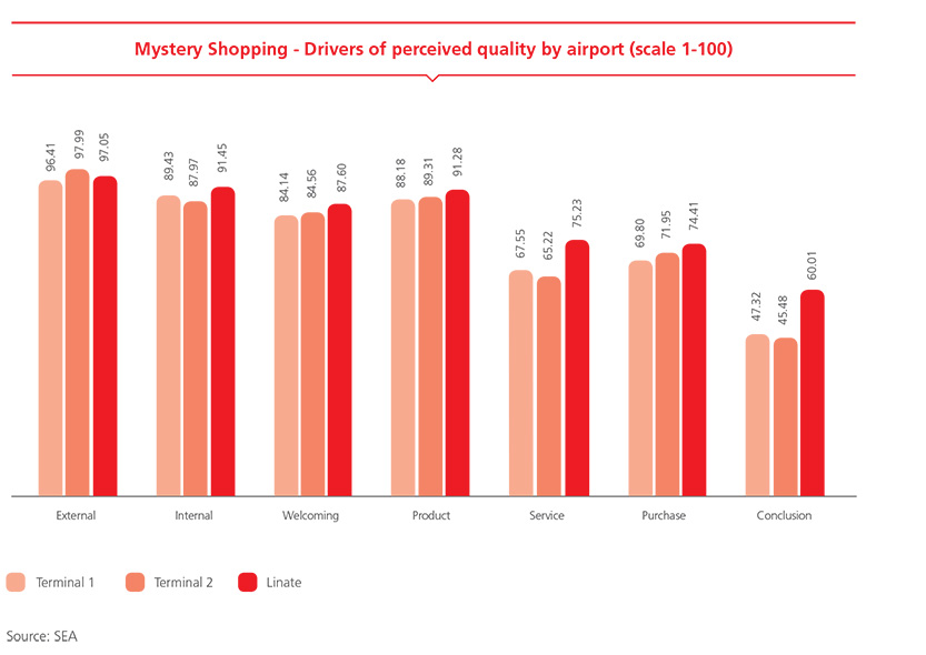 Mystery Shopping - Drivers of perceived quality by airport