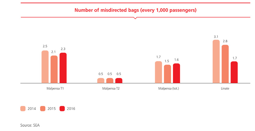 Number of misdirected bags