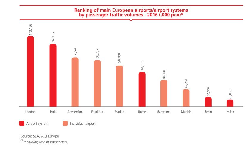 Ranking of main European airports/airport systems by passenger traffic volumes - 2016