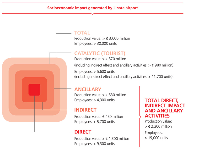 Socioeconomic impact generated by Linate airport
