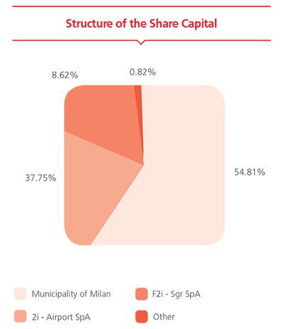 Structure of the Share Capital