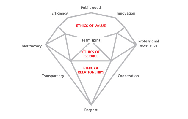 The Diamond's values