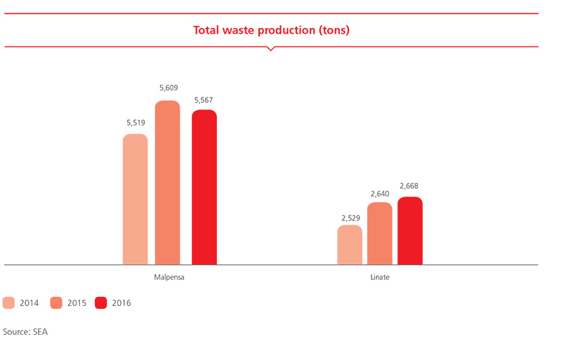 Total waste production