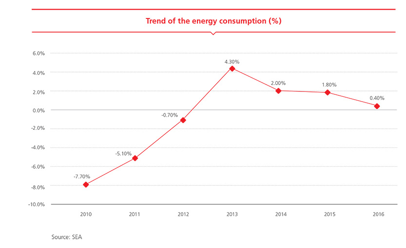 Trend of the energy consumption